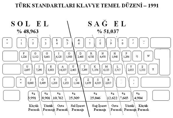 F Klâvye'nin Bilimselliği Yeniden Kanıtlandı!